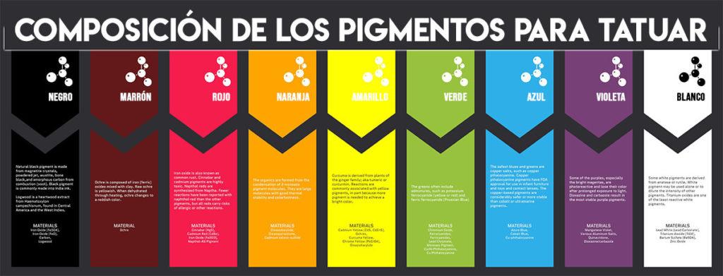 composición de los pigmentos